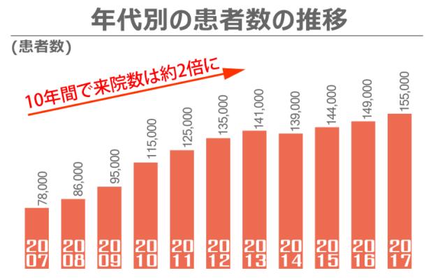 2007年から2017年の10年間で患者数は約2倍
